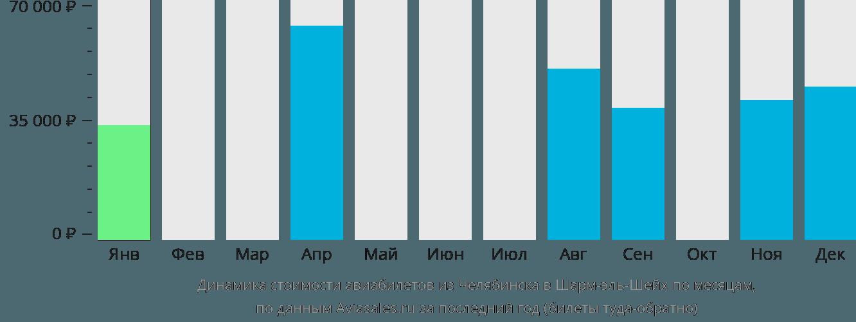 Динамика стоимости авиабилетов из Челябинска в Шарм-эль-Шейх по месяцам