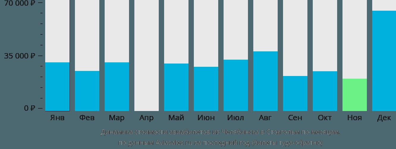 Динамика стоимости авиабилетов из Челябинска в Стокгольм по месяцам