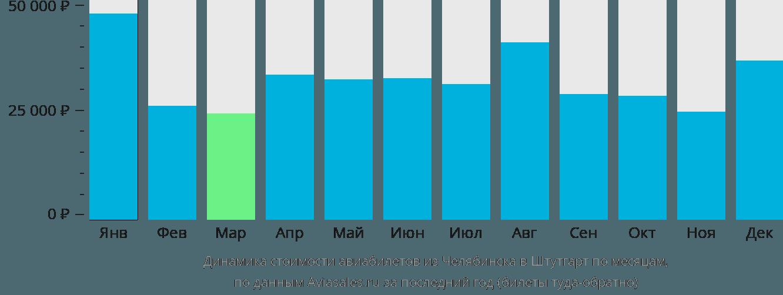 Динамика стоимости авиабилетов из Челябинска в Штутгарт по месяцам
