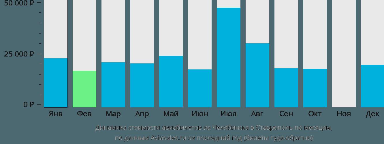 Динамика стоимости авиабилетов из Челябинска в Ставрополь по месяцам
