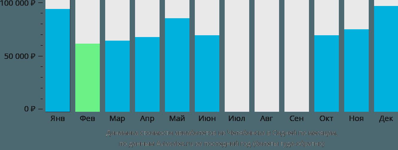 Динамика стоимости авиабилетов из Челябинска в Сидней по месяцам