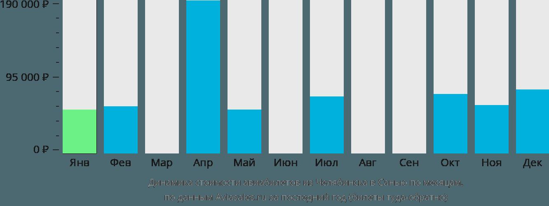 Динамика стоимости авиабилетов из Челябинска в Санью по месяцам