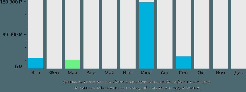 Динамика стоимости авиабилетов из Челябинска в Зальцбург по месяцам