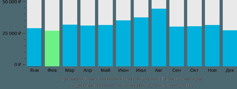 Динамика стоимости авиабилетов из Челябинска в Ташкент по месяцам