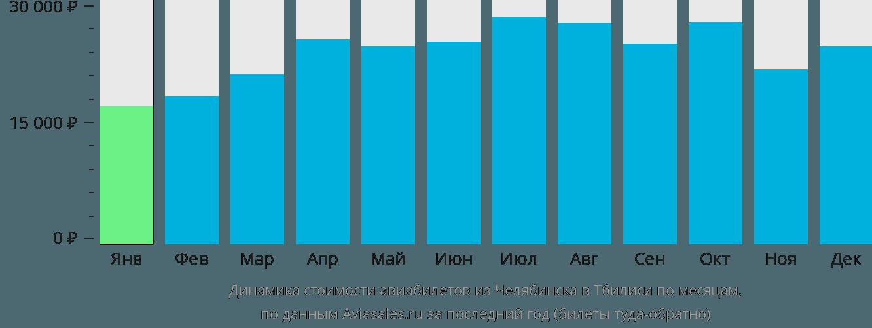 Динамика стоимости авиабилетов из Челябинска в Тбилиси по месяцам