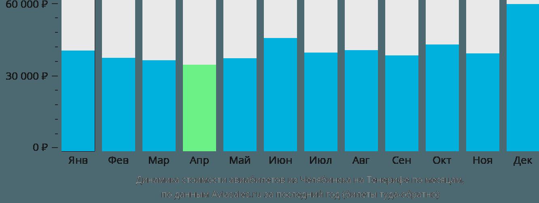 Динамика стоимости авиабилетов из Челябинска на Тенерифе по месяцам