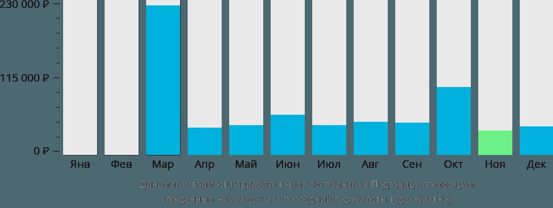 Динамика стоимости авиабилетов из Челябинска в Подгорицу по месяцам