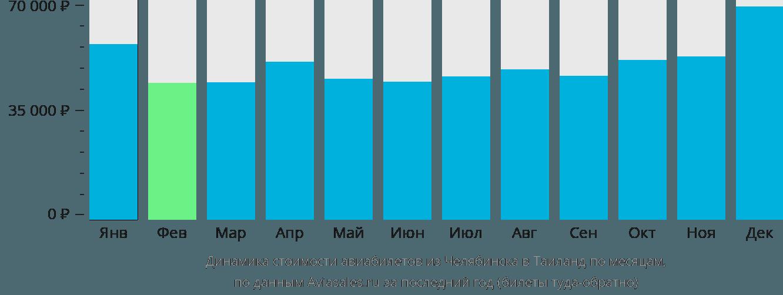 Динамика стоимости авиабилетов из Челябинска в Таиланд по месяцам