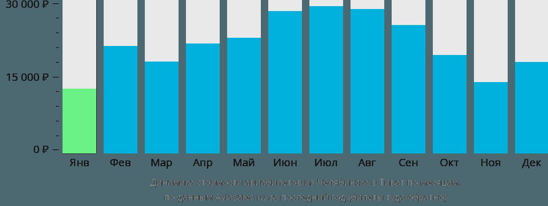 Динамика стоимости авиабилетов из Челябинска в Тиват по месяцам
