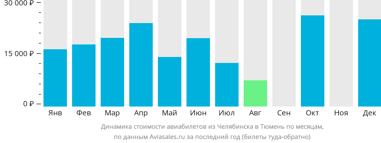 Динамика стоимости авиабилетов из Челябинска в Тюмень по месяцам