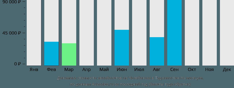 Динамика стоимости авиабилетов из Челябинска в Таджикистан по месяцам