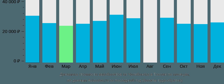 Динамика стоимости авиабилетов из Челябинска в Таллин по месяцам