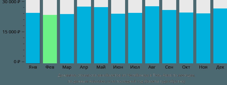 Динамика стоимости авиабилетов из Челябинска в Тель-Авив по месяцам