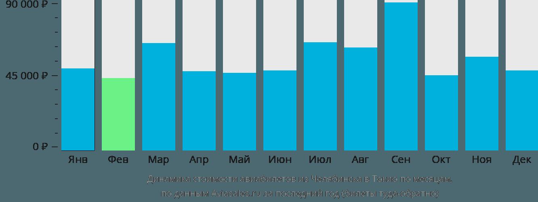Динамика стоимости авиабилетов из Челябинска в Токио по месяцам