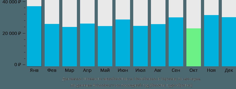 Динамика стоимости авиабилетов из Челябинска в Украину по месяцам