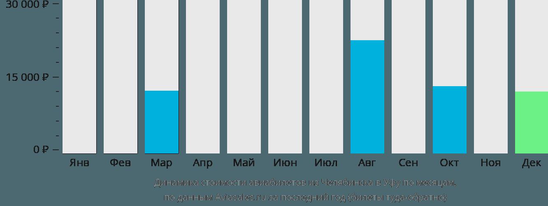 Динамика стоимости авиабилетов из Челябинска в Уфу по месяцам