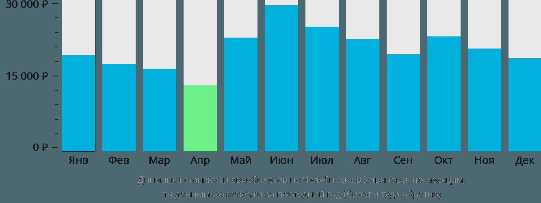 Динамика стоимости авиабилетов из Челябинска в Ульяновск по месяцам