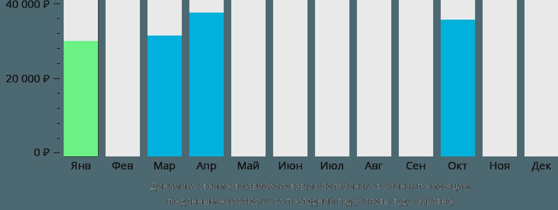 Динамика стоимости авиабилетов из Челябинска в Усинск по месяцам