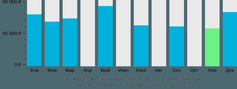 Динамика стоимости авиабилетов из Челябинска на Самуи по месяцам