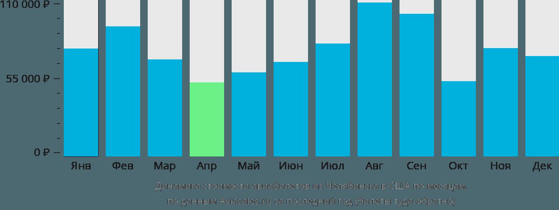 Динамика стоимости авиабилетов из Челябинска в США по месяцам