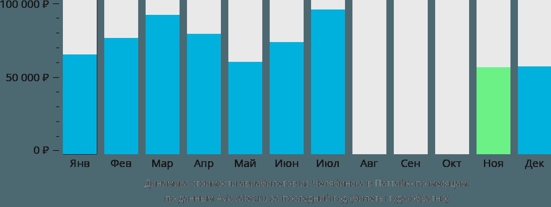 Динамика стоимости авиабилетов из Челябинска в Паттайю по месяцам