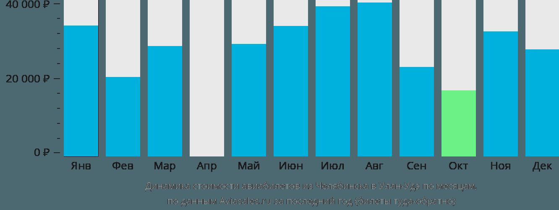 Динамика стоимости авиабилетов из Челябинска в Улан-Удэ по месяцам