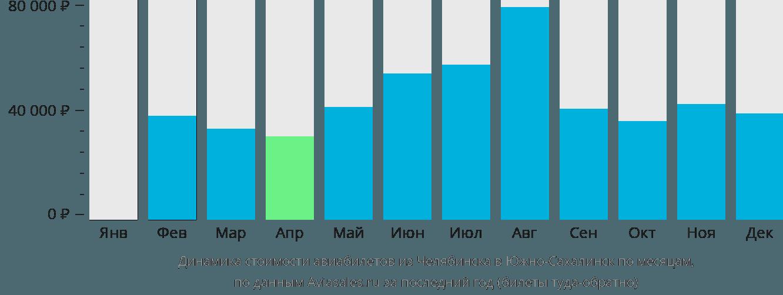 Динамика стоимости авиабилетов из Челябинска в Южно-Сахалинск по месяцам