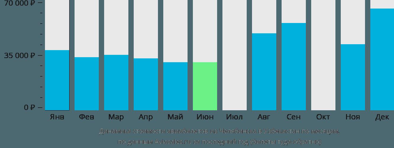 Динамика стоимости авиабилетов из Челябинска в Узбекистан по месяцам