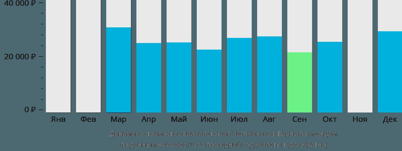 Динамика стоимости авиабилетов из Челябинска в Варну по месяцам