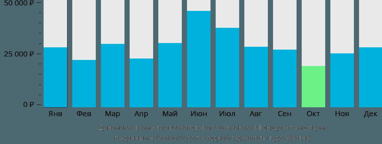 Динамика стоимости авиабилетов из Челябинска в Венецию по месяцам