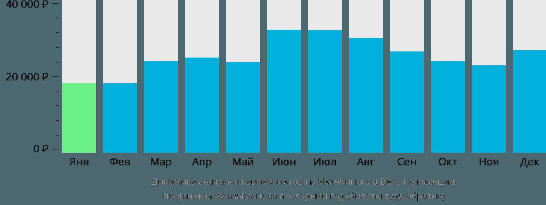 Динамика стоимости авиабилетов из Челябинска в Вену по месяцам