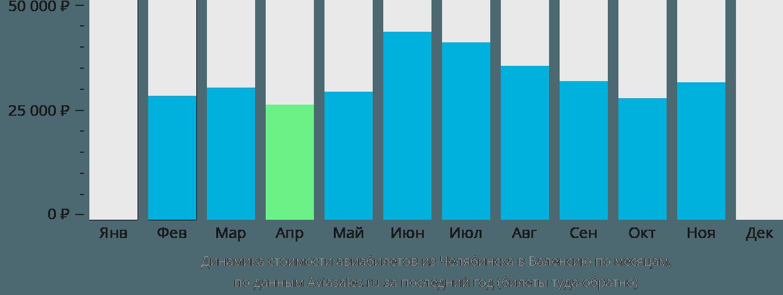 Динамика стоимости авиабилетов из Челябинска в Валенсию по месяцам