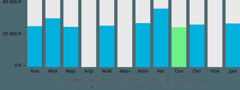 Динамика стоимости авиабилетов из Челябинска в Вильнюс по месяцам