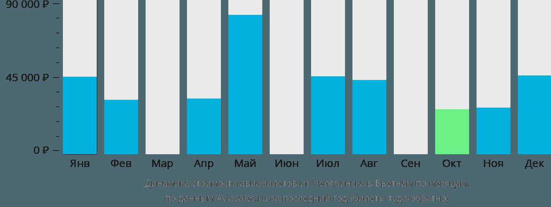 Динамика стоимости авиабилетов из Челябинска в Вьетнам по месяцам