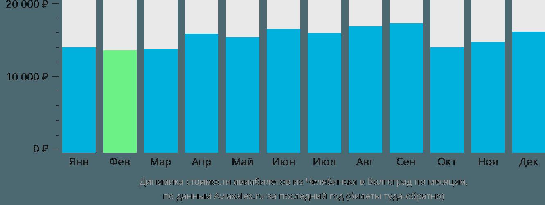 Динамика стоимости авиабилетов из Челябинска в Волгоград по месяцам