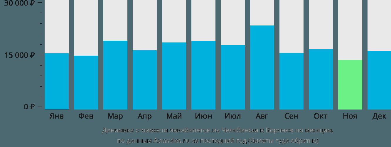 Динамика стоимости авиабилетов из Челябинска в Воронеж по месяцам