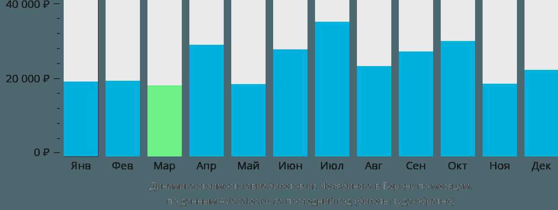 Динамика стоимости авиабилетов из Челябинска в Верону по месяцам