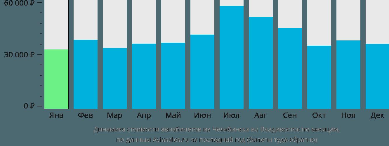 Динамика стоимости авиабилетов из Челябинска во Владивосток по месяцам