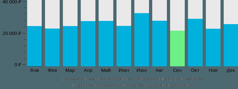 Динамика стоимости авиабилетов из Челябинска в Варшаву по месяцам