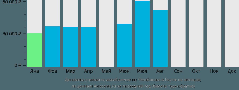 Динамика стоимости авиабилетов из Челябинска в Якутск по месяцам