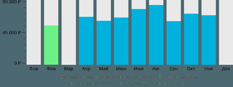Динамика стоимости авиабилетов из Челябинска в Торонто по месяцам