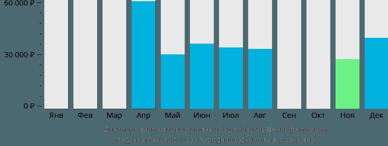Динамика стоимости авиабилетов из Челябинска в Цюрих по месяцам