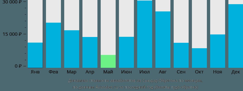 Динамика стоимости авиабилетов из Сьюдад-Обрегона по месяцам