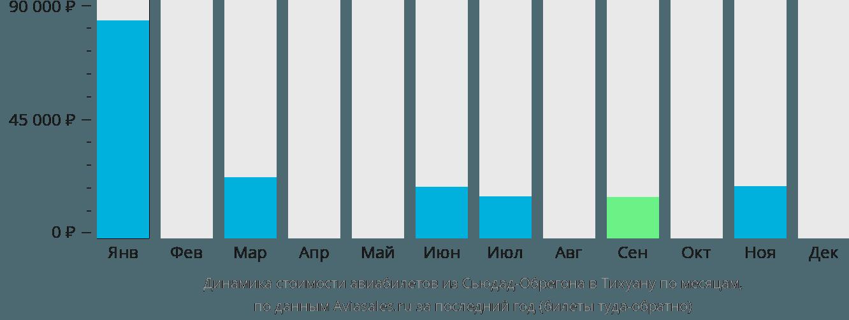 Динамика стоимости авиабилетов из Сьюдад-Обрегона в Тихуану по месяцам