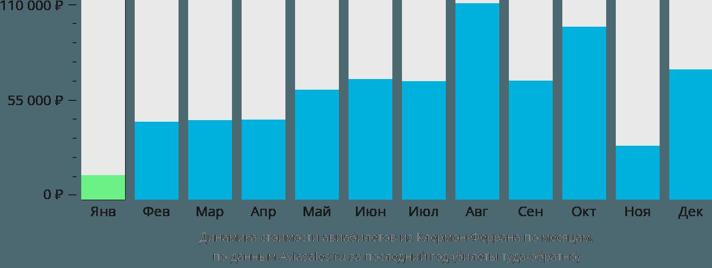 Динамика стоимости авиабилетов из Клермон-Феррана по месяцам