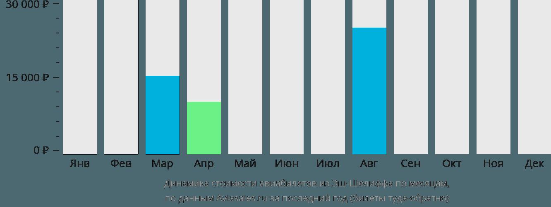 Динамика стоимости авиабилетов из Шлефа по месяцам