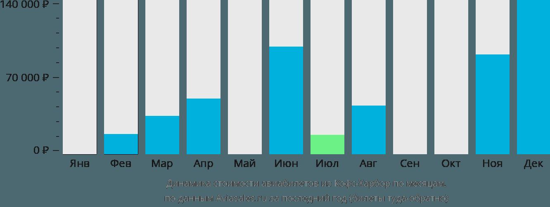Динамика стоимости авиабилетов из Кофс-Харбора по месяцам