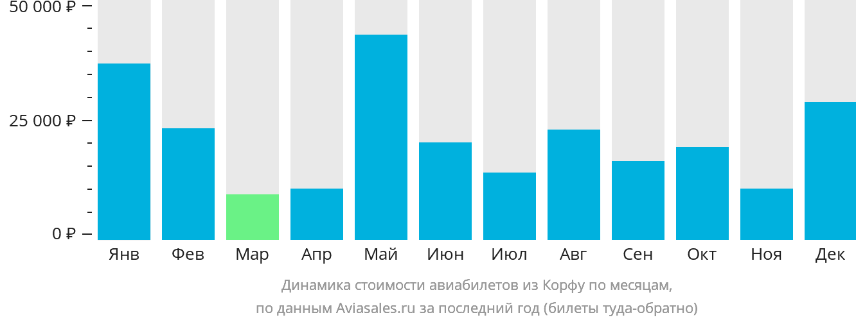 Динамика стоимости авиабилетов из Керкиры по месяцам