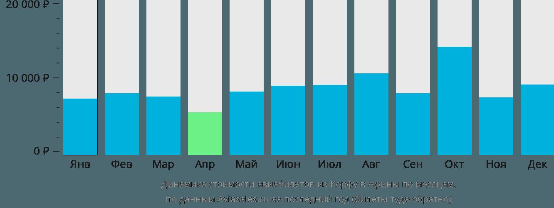 Динамика стоимости авиабилетов из Корфу в Афины по месяцам