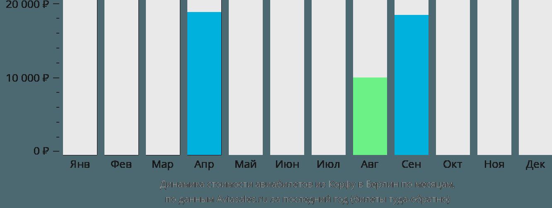 Динамика стоимости авиабилетов из Корфу в Берлин по месяцам